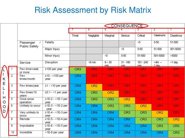 Risk Assessment by Risk Matrix