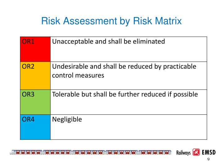 Risk Assessment by Risk Matrix