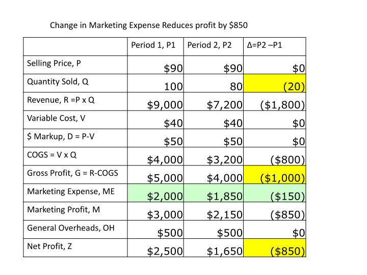 Change in Marketing Expense Reduces profit by $850