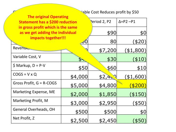 The original Operating Statement has a $200 reduction in gross profit which is the same as we get adding the individual impacts together!!!