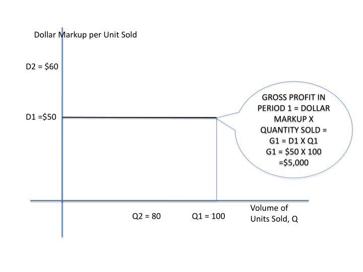 Dollar Markup per Unit Sold