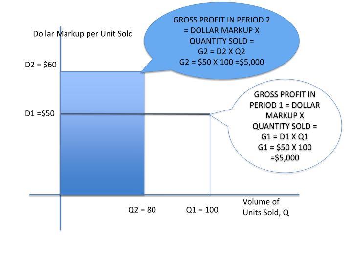 GROSS PROFIT IN PERIOD 2 = DOLLAR MARKUP X QUANTITY SOLD =