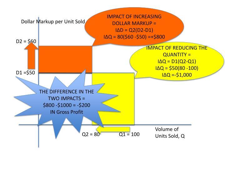IMPACT OF INCREASING DOLLAR MARKUP =