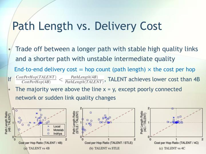 Path Length vs. Delivery