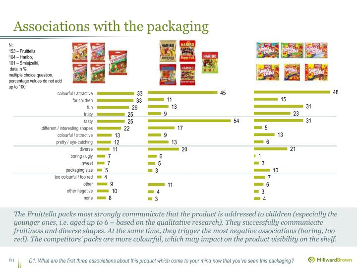 Associations with the packaging