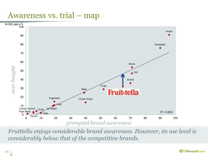 Awareness vs. trial – map
