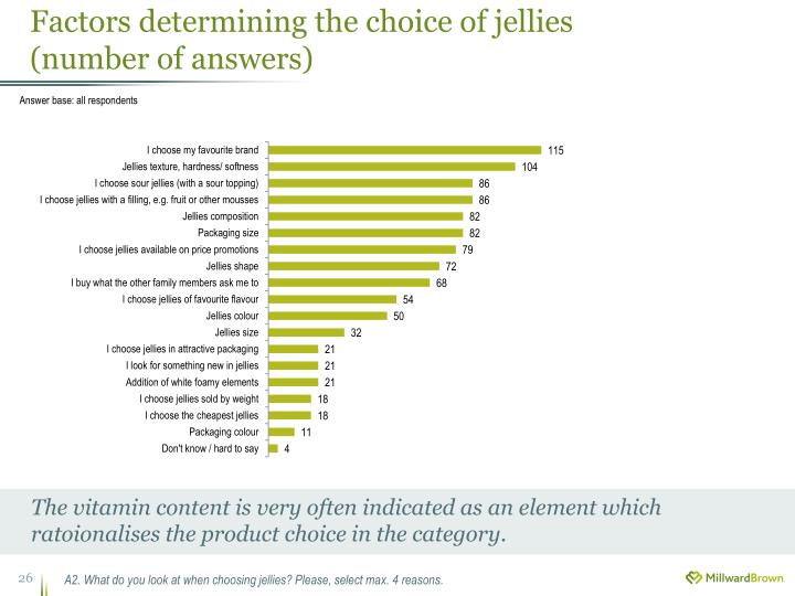 Factors determining the choice of jellies
