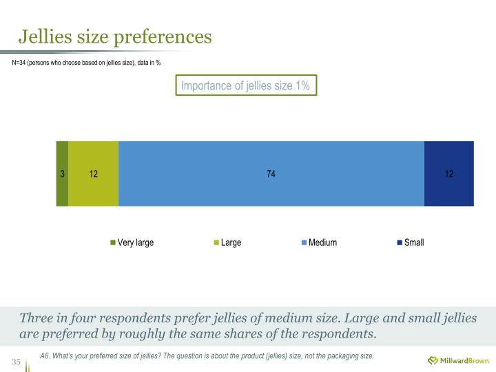 Jellies size preferences