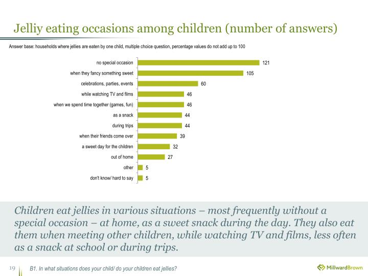 Jelliy eating occasions among children (number of answers)