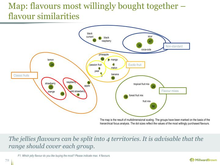 Map: flavours most willingly bought together – flavour similarities