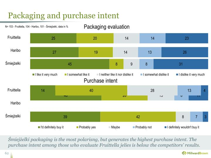 Packaging and purchase intent