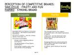perception of competitive brands miej elki fruity and fun haribo strong brand