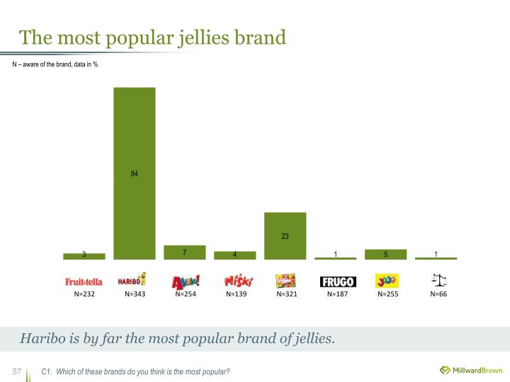The most popular jellies brand