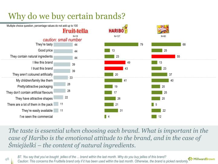 Why do we buy certain brands