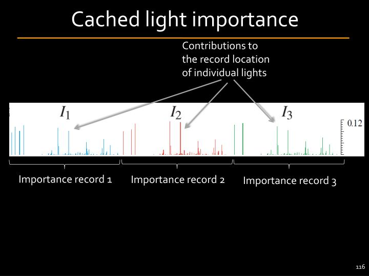 Cached light importance
