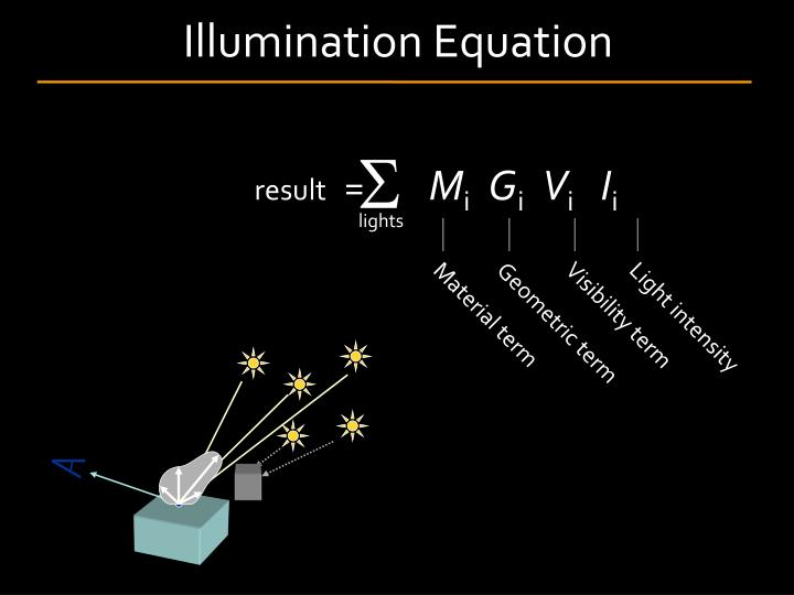 Illumination Equation