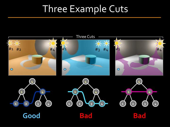 Three Example Cuts