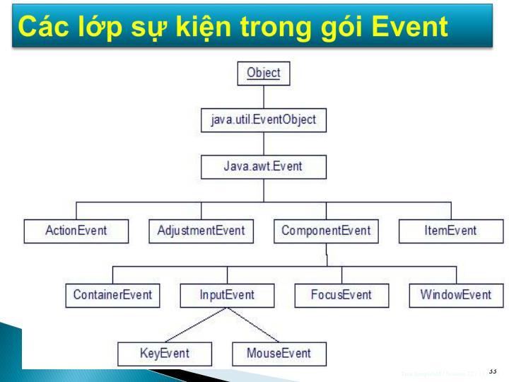 Các lớp sự kiện trong gói Event