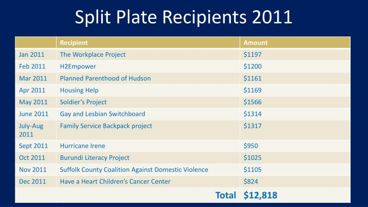 Split Plate Recipients 2011