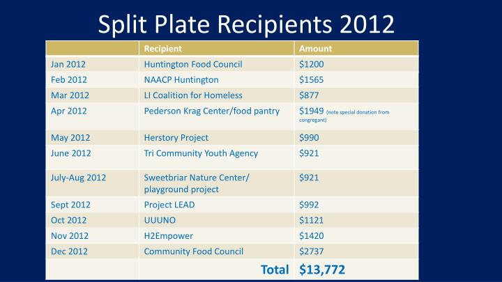 Split Plate Recipients 2012