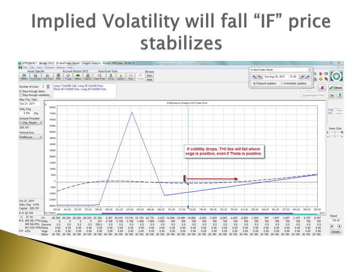 "Implied Volatility will fall ""IF"" price stabilizes"