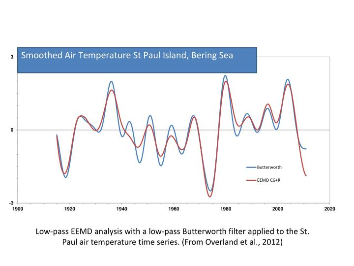 Low-pass EEMD analysis with a low-pass Butterworth filter applied to the St. Paul air temperature time series. (From Overland et al., 2012)