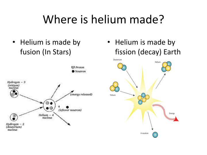Where is helium made?
