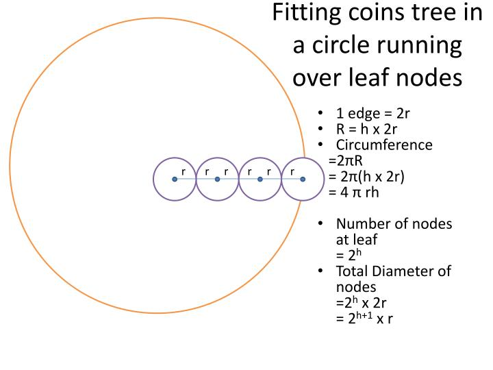 Fitting coins tree in a circle running over leaf nodes