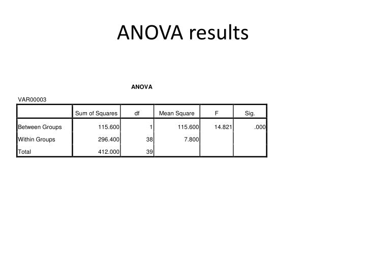 ANOVA results
