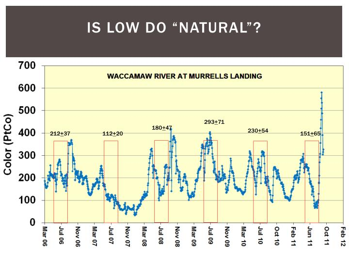 """Is low DO """"natural""""?"""