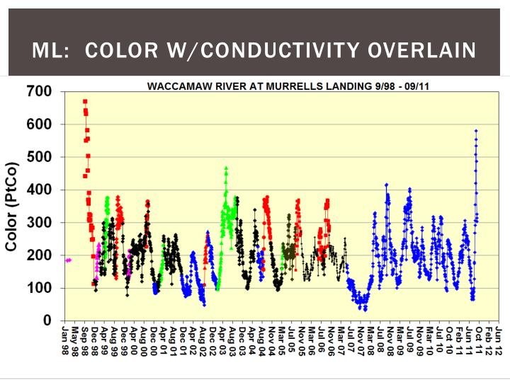 ML:  Color w/conductivity overlain