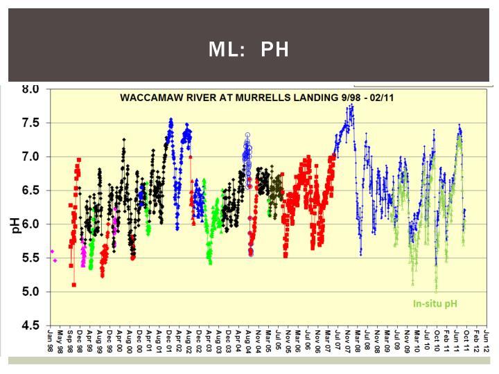 ML:  pH