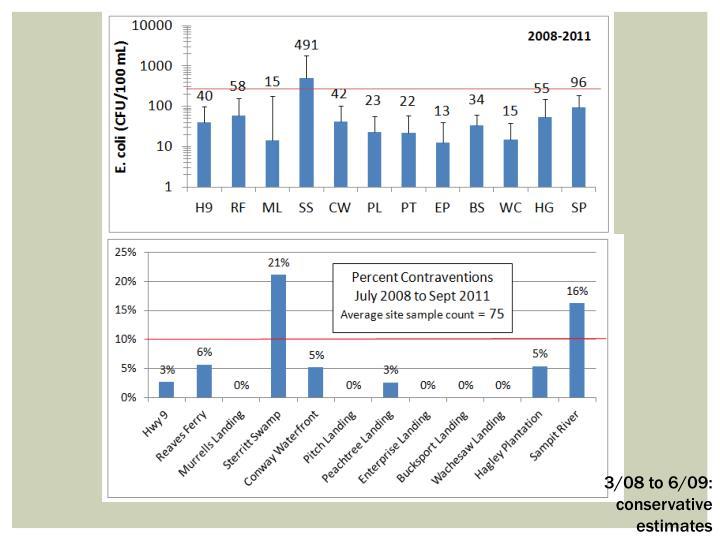 3/08 to 6/09: conservative estimates