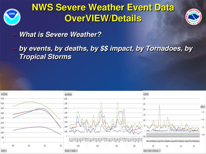 NWS Severe Weather Event Data