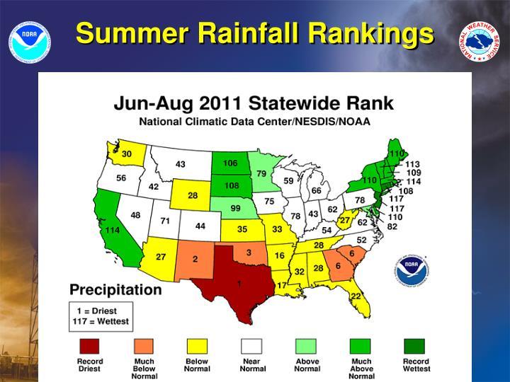 Summer Rainfall Rankings