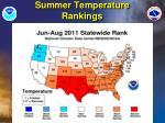 summer temperature rankings