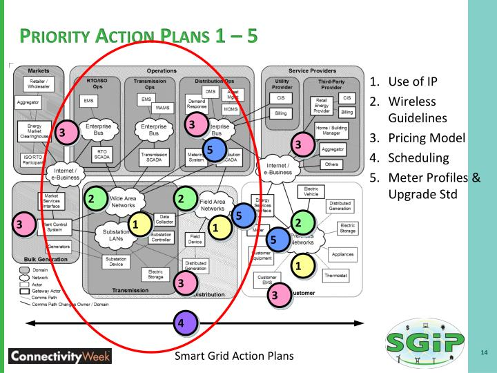 Priority Action Plans 1 – 5
