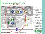 priority action plans 11 14