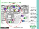 priority action plans 6 10