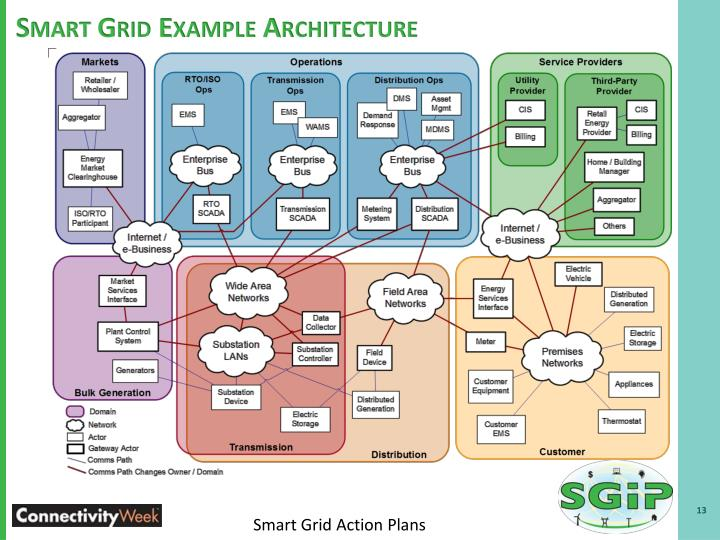Smart Grid Example Architecture