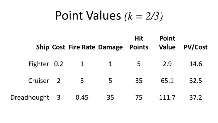 Point Values