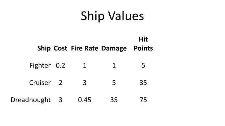 Ship Values