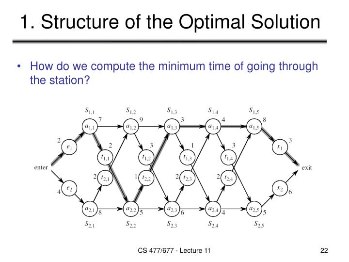 1. Structure of the Optimal Solution
