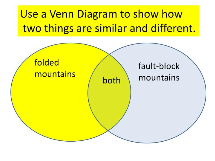 Use a Venn Diagram to show how