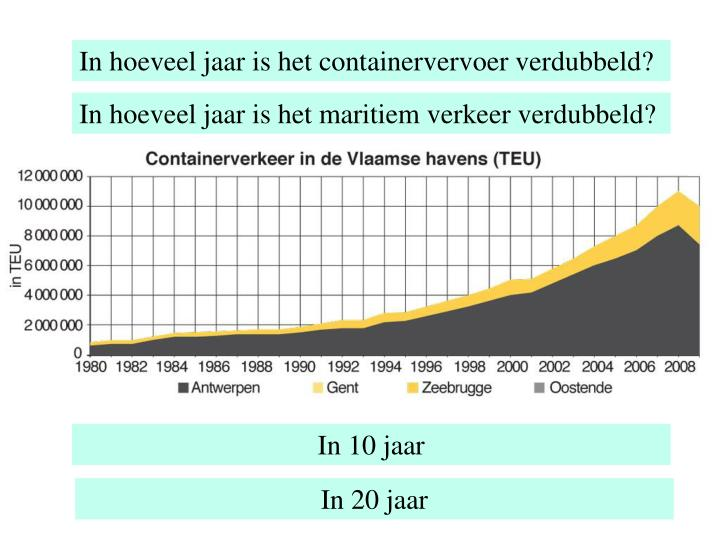 In hoeveel jaar is het containervervoer verdubbeld?