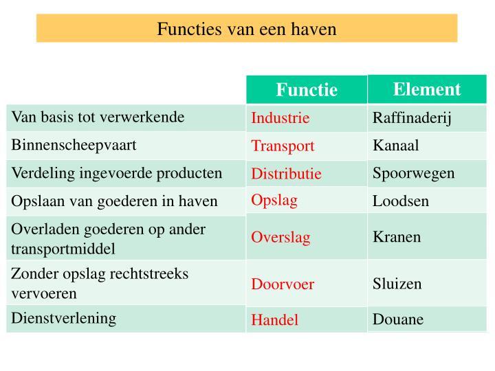 Functies van een haven