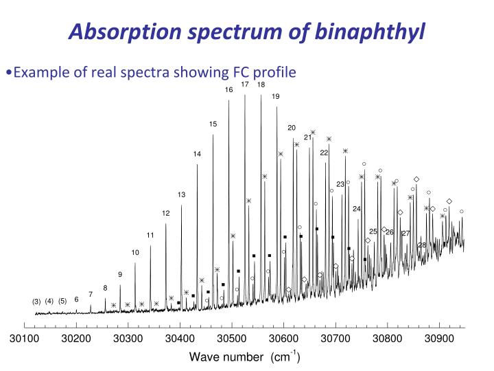 Absorption spectrum of binaphthyl