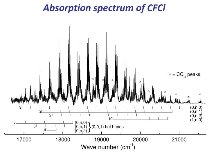 Absorption spectrum of CFCl