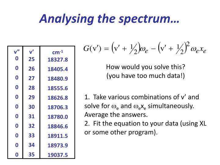 Analysing the spectrum…