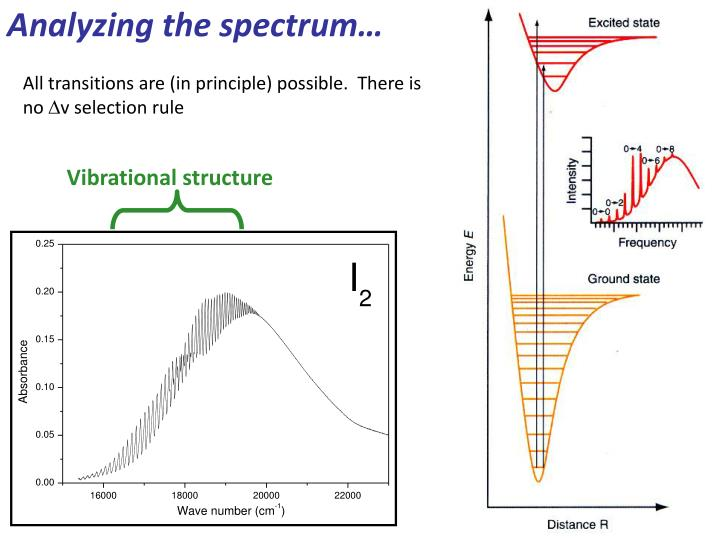 Analyzing the spectrum…